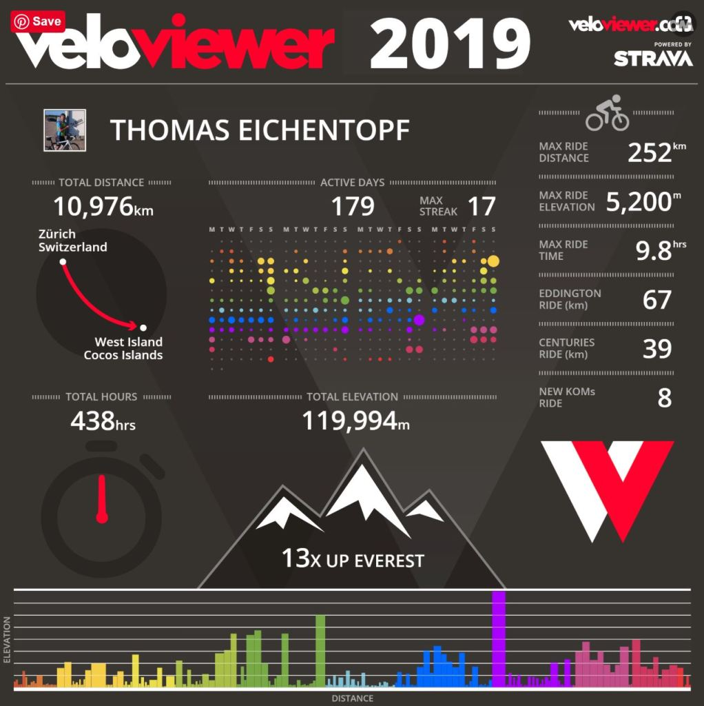 Veloviewer Infographic of 2019